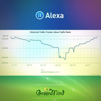 Green Mind Agency grow up 976,638 positions in the last 2 months in Alexa Rank