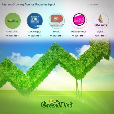 Green Mind reaches The 1th position in the fast growing Egyptian agency in Facebook